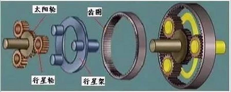 行星齿轮机构在自动变速器中的作用是什么?,自动变速器行星齿轮机构的组成