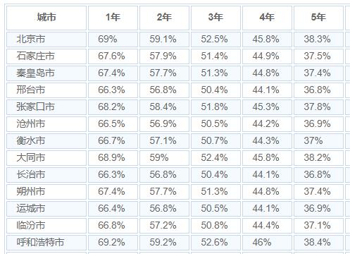长安欧尚CX70二手车保值率好不好 长安欧尚CX70保值率高吗
