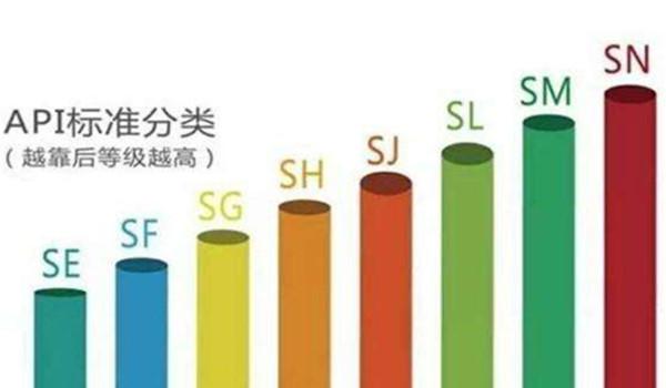 机油级别SN和SM哪个好 SN是目前汽油发动机最高标准用油