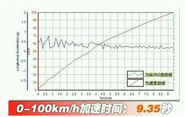 weyvv6百公里加速几秒,vv7百公里加速实测几秒