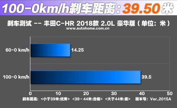 丰田C-HR刹车怎么样 丰田C-HR刹车热衰减抑制做的到位