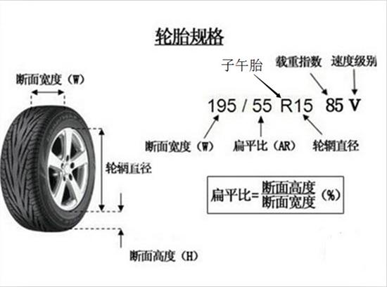 汽车轮胎规格型号参数尺寸大全、表格、图解
