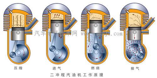 二冲程汽油发动机工作原理
