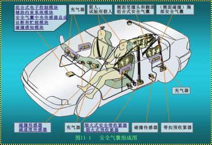 汽车安全气囊系统SRS