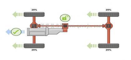DSC(动态稳定控制)对四驱的控制