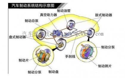 汽车制动系的维护
