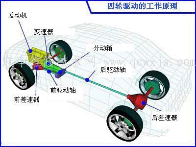 四轮驱动系统(4WD)构造和工作原理