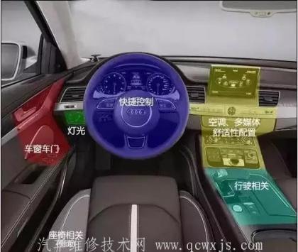 汽车内部按钮功能详解(图解)史上最全!新手必备!