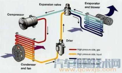 汽车空调系统故障诊断之直接观察法