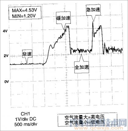 旋转翼片式空气流量传感器波形分析