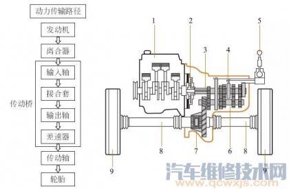 变速器的主要作用与原理(图解)