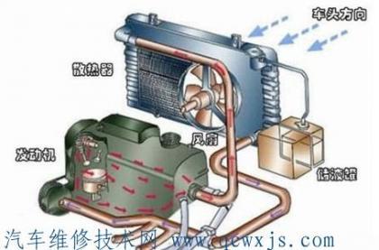 汽车散热器功能作用是什么
