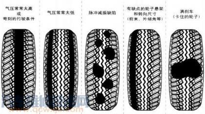 轮胎吃胎是什么原因