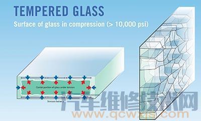 钢化玻璃的特点有哪些