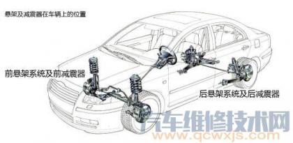 如何判断汽车减震器是否需要更换?,车辆减震器多久更换