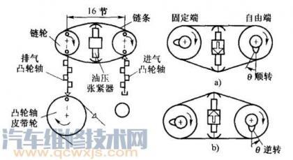 可变配气相位系统原理,可变配气相位工作原理