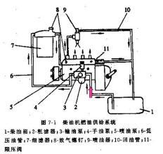 燃油供给系统中的低压油路部件结构什么特点?