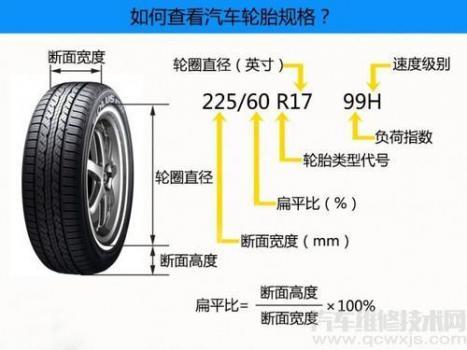 轮胎的规格型号怎么看图解汽车维修技术网,怎么看轮胎尺寸和型号图解