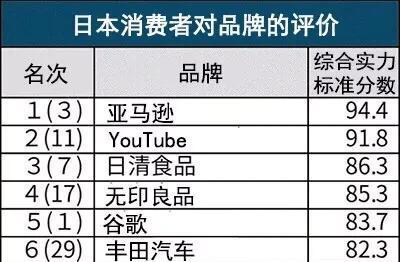 在日本人心中日产、本田、丰田哪个地位更高?哪个更会优先考虑?